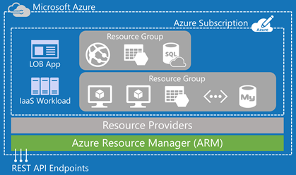azure resource manager overview microsoft docs download
